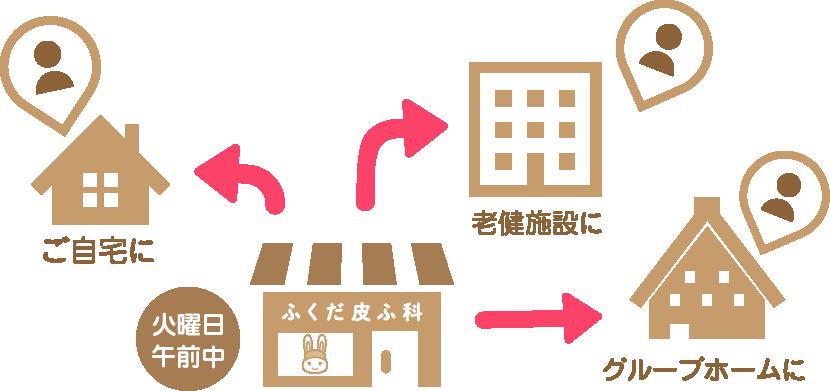 往診イメージ図